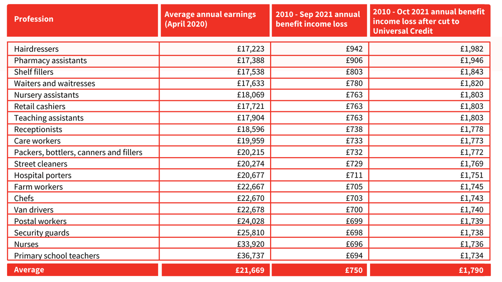 Average annual earning in April 2020 was £21,669. Between 2010 and Sep 2021 average annual benefit income loss was £750. Between 2020 and October average annual benefit income loss after cut to Universal Credit will be £1,790