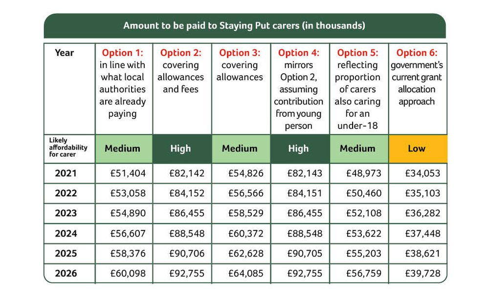 A table with information about amounts to be paid to carers under Staying Put
